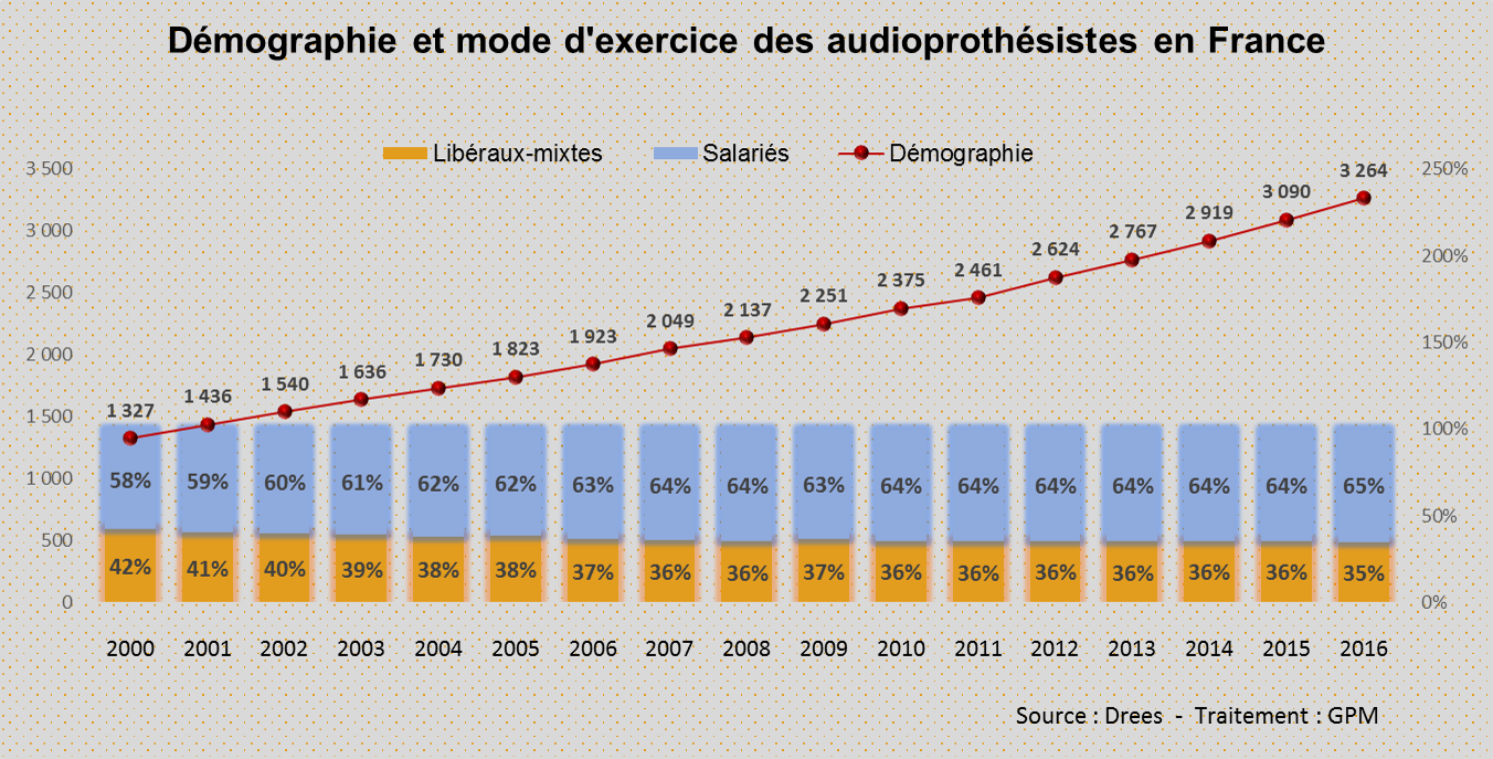 graphique audioprothesistes